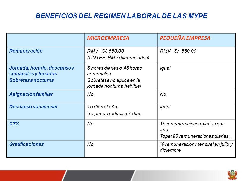 BENEFICIOS DEL REGIMEN LABORAL DE LAS MYPE MICROEMPRESAPEQUEÑA EMPRESA RemuneraciónRMV S/.