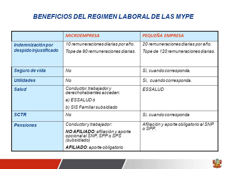 BENEFICIOS DEL REGIMEN LABORAL DE LAS MYPE MICROEMPRESAPEQUEÑA EMPRESA Indemnización por despido injustificado 10 remuneraciones diarias por año.