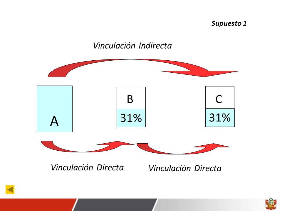 Vinculación Directa A 31% B Supuesto 1 31% C Vinculación Directa Vinculación Indirecta