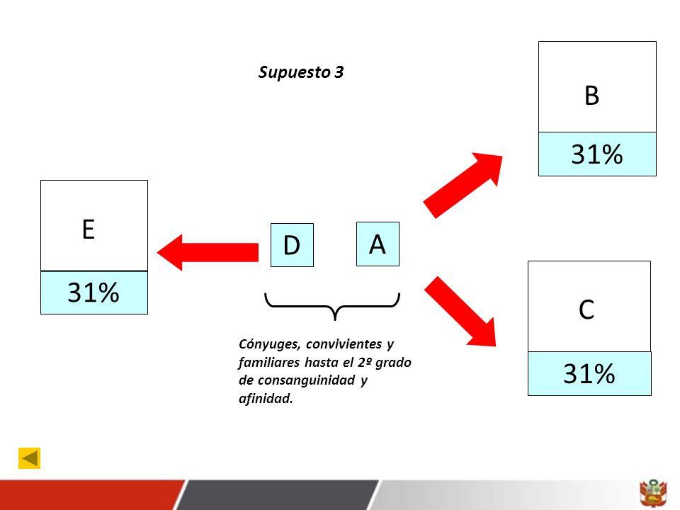 31% B C E A D Cónyuges, convivientes y familiares hasta el 2º grado de consanguinidad y afinidad.