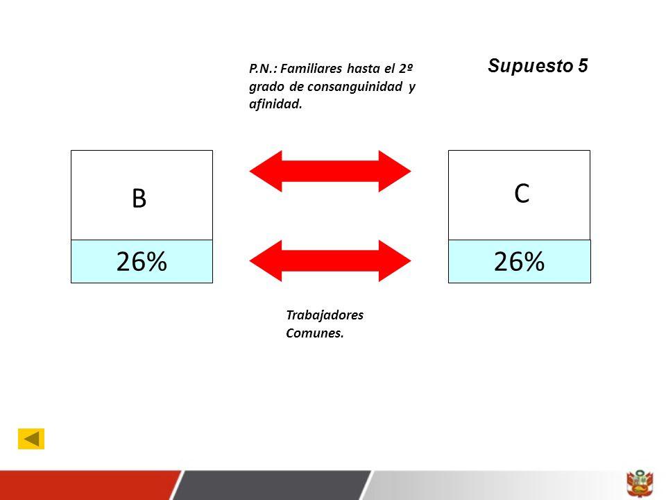 26% B C Trabajadores Comunes.P.N.: Familiares hasta el 2º grado de consanguinidad y afinidad.