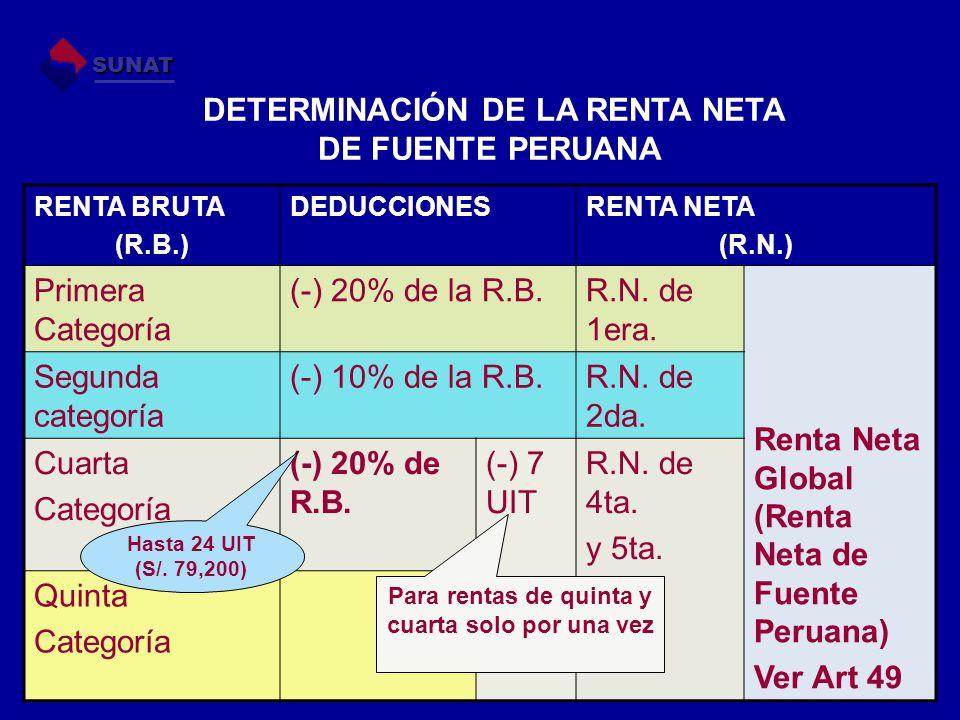 DETERMINACIÓN DE LA RENTA NETA DE FUENTE PERUANA RENTA BRUTA (R.B.) DEDUCCIONESRENTA NETA (R.N.) Primera Categoría (-) 20% de la R.B.R.N. de 1era. Ren