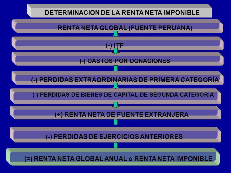 DETERMINACION DE LA RENTA NETA IMPONIBLE RENTA NETA GLOBAL (FUENTE PERUANA) (-) PERDIDAS DE BIENES DE CAPITAL DE SEGUNDA CATEGORÍA (+) RENTA NETA DE F