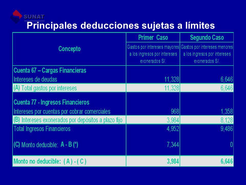 Principales deducciones sujetas a límites SUNAT