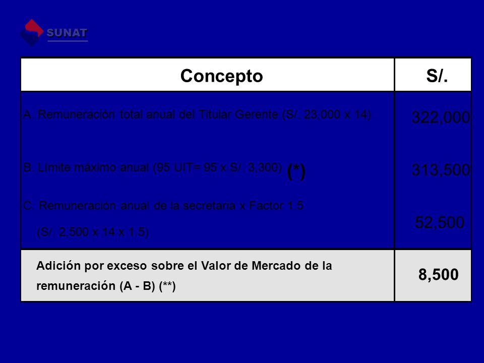 SUNAT ConceptoS/. C. Remuneración anual de la secretaria x Factor 1.5 (S/. 2,500 x 14 x 1.5) Adición por exceso sobre el Valor de Mercado de la remune