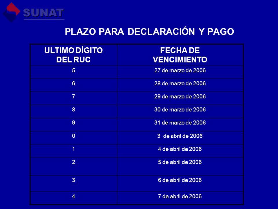 PLAZO PARA DECLARACIÓN Y PAGO ULTIMO DÍGITO DEL RUC FECHA DE VENCIMIENTO 527 de marzo de 2006 628 de marzo de 2006 729 de marzo de 2006 830 de marzo de 2006 931 de marzo de 2006 03 de abril de 2006 14 de abril de 2006 25 de abril de 2006 36 de abril de 2006 47 de abril de 2006 SUNAT