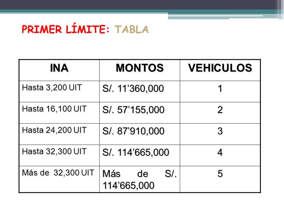 PRIMER LÍMITE: TABLA INAMONTOSVEHICULOS Hasta 3,200 UIT S/. 11360,000 1 Hasta 16,100 UIT S/. 57155,000 2 Hasta 24,200 UIT S/. 87910,000 3 Hasta 32,300