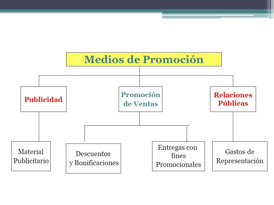 Medios de Promoción Publicidad Promoción de Ventas Relaciones Públicas Material Publicitario Descuentos y Bonificaciones Entregas con fines Promociona