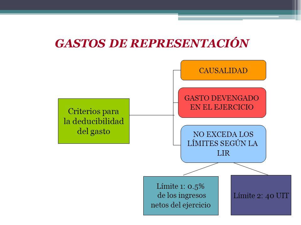 Criterios para la deducibilidad del gasto CAUSALIDAD GASTO DEVENGADO EN EL EJERCICIO NO EXCEDA LOS LÍMITES SEGÚN LA LIR Límite 1: 0.5% de los ingresos