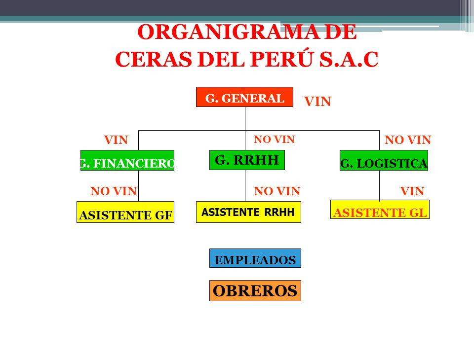 ASISTENTE GF ASISTENTE RRHH G. LOGISTICA G. RRHH G. FINANCIERO ASISTENTE GL OBREROS EMPLEADOS G. GENERAL ORGANIGRAMA DE CERAS DEL PERÚ S.A.C VIN NO VI