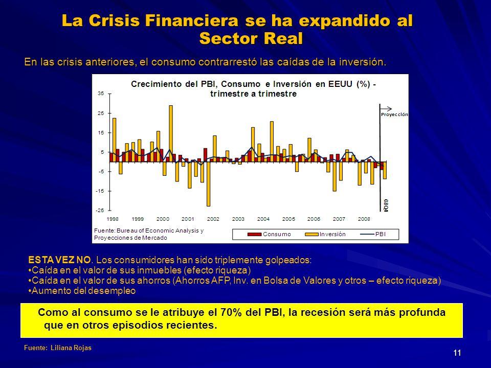 En las crisis anteriores, el consumo contrarrestó las caídas de la inversión. Como al consumo se le atribuye el 70% del PBI, la recesión será más prof