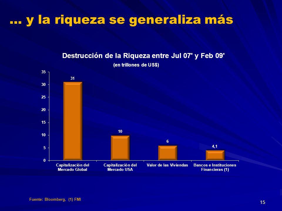… y la riqueza se generaliza más Fuente: Bloomberg, (1) FMI 15