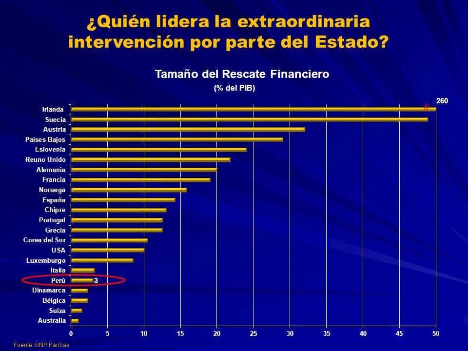 ¿Quién lidera la extraordinaria intervención por parte del Estado? Fuente: BNP Paribas