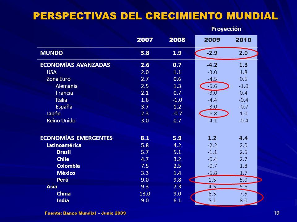 Fuente: Banco Mundial – Junio 2009 PERSPECTIVAS DEL CRECIMIENTO MUNDIAL Proyección 2007200820092010 MUNDO3.81.9-2.92.0 ECONOMÍAS AVANZADAS USA Zona Eu