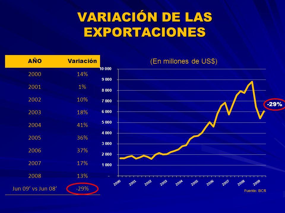 -29% VARIACIÓN DE LAS EXPORTACIONES (En millones de US$) AÑOVariación 200014% 20011% 200210% 200318% 200441% 200536% 200637% 200717% 200813% Jun 09 vs