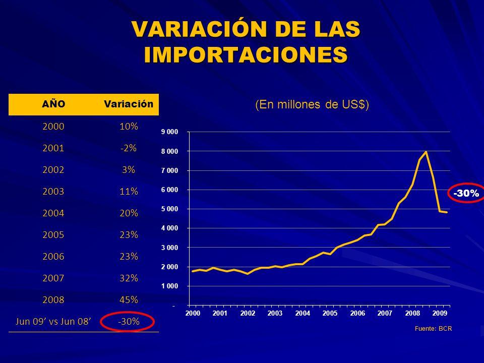 -30% VARIACIÓN DE LAS IMPORTACIONES (En millones de US$) AÑOVariación 200010% 2001-2% 20023% 200311% 200420% 200523% 200623% 200732% 200845% Jun 09 vs