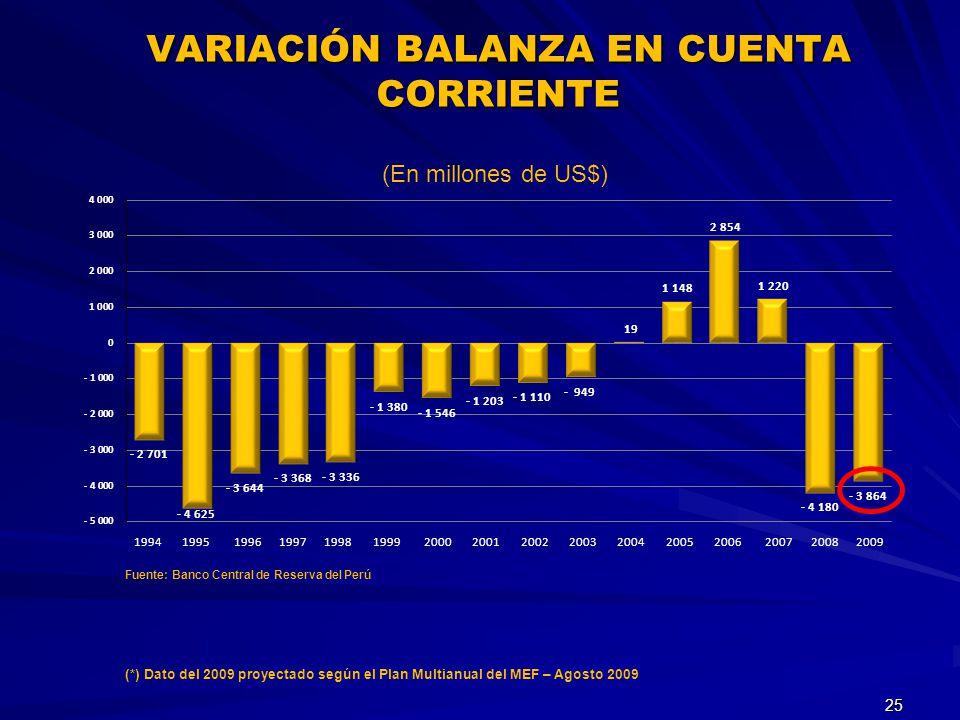 VARIACIÓN BALANZA EN CUENTA CORRIENTE 25 (En millones de US$) Fuente: Banco Central de Reserva del Perú 1994 1995 1996 1997 1998 1999 2000 2001 2002 2