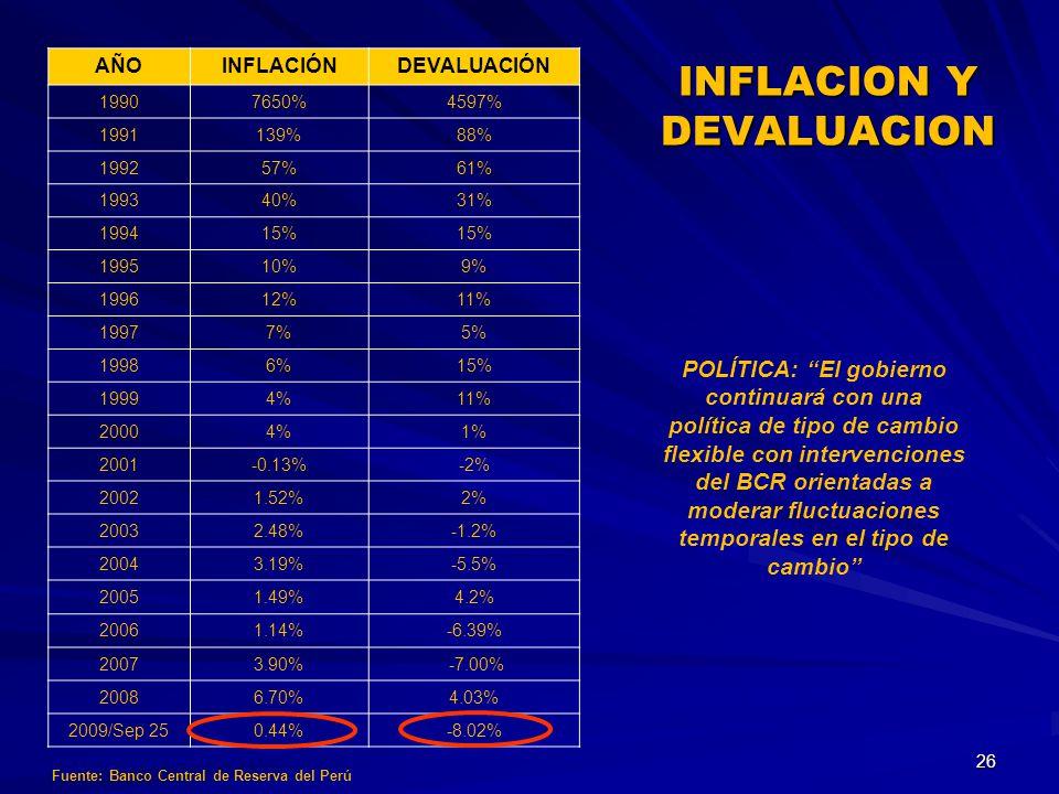 AÑOINFLACIÓNDEVALUACIÓN 19907650%4597% 1991139%88% 199257%61% 199340%31% 199415% 199510%9% 199612%11% 19977%5% 19986%15% 19994%11% 20004%1% 2001-0.13%