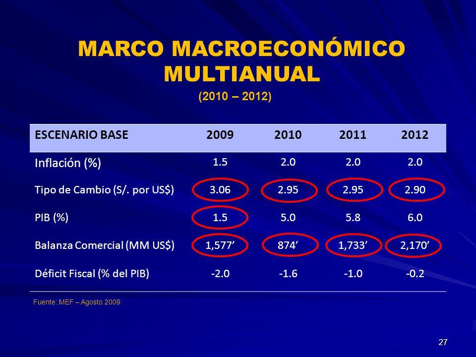 Fuente: MEF – Agosto 2009 MARCO MACROECONÓMICO MULTIANUAL ESCENARIO BASE2009201020112012 Inflación (%) 1.52.0 Tipo de Cambio (S/. por US$)3.062.95 2.9
