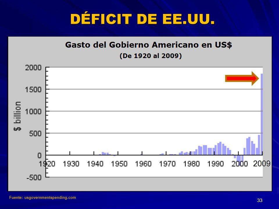 DÉFICIT DE EE.UU. Fuente: usgovernmentspending.com 33