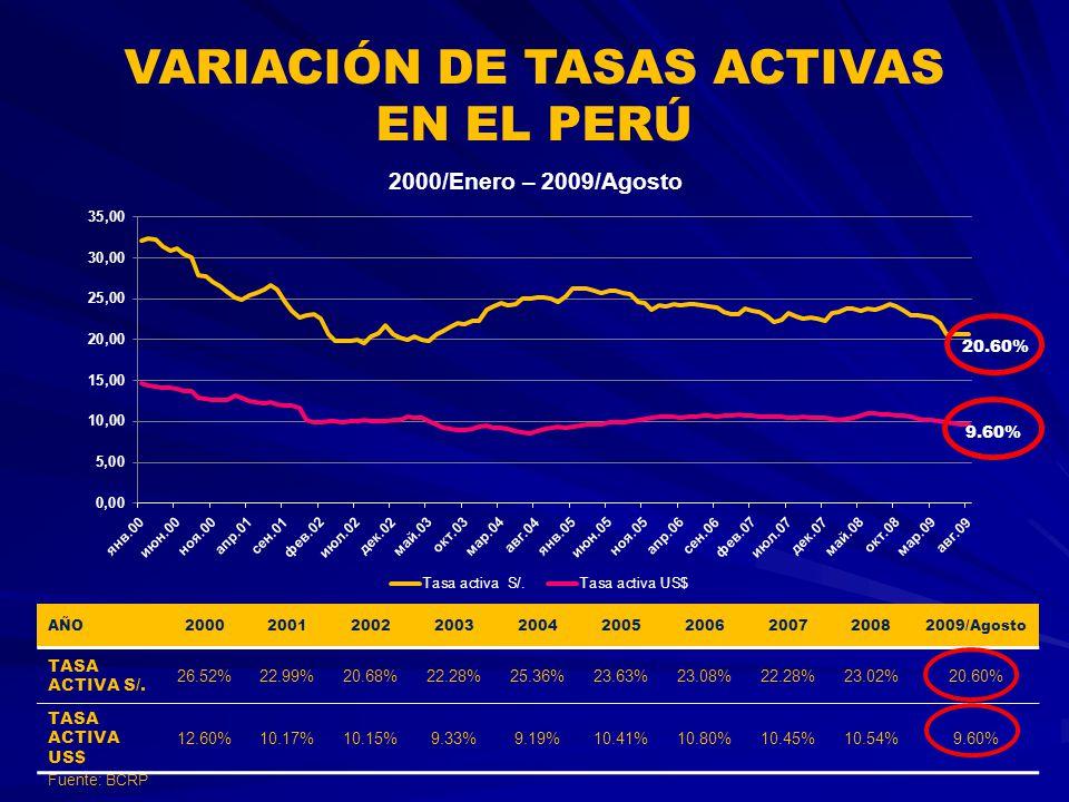 VARIACIÓN DE TASAS ACTIVAS EN EL PERÚ 9.60% 20.60% 2000/Enero – 2009/Agosto AÑO2000200120022003200420052006200720082009/Agosto TASA ACTIVA S/. 26.52%2