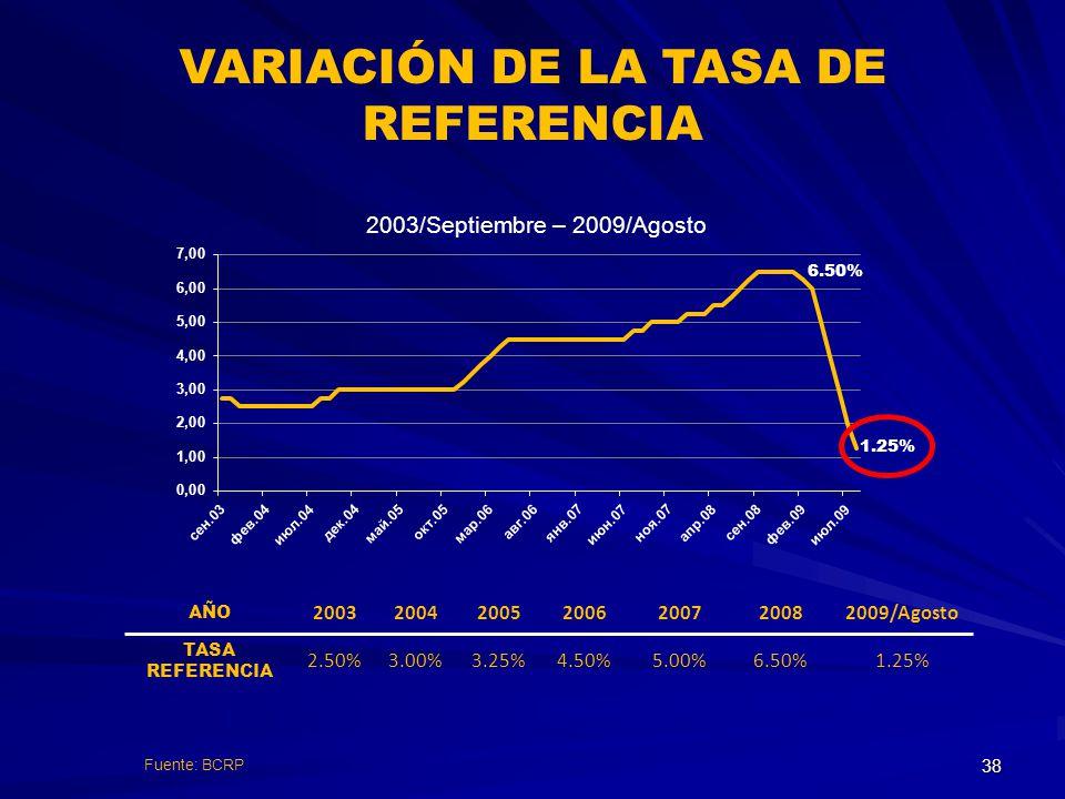 VARIACIÓN DE LA TASA DE REFERENCIA 2003/Septiembre – 2009/Agosto AÑO 2003200420052006200720082009/Agosto TASA REFERENCIA 2.50%3.00%3.25%4.50%5.00%6.50