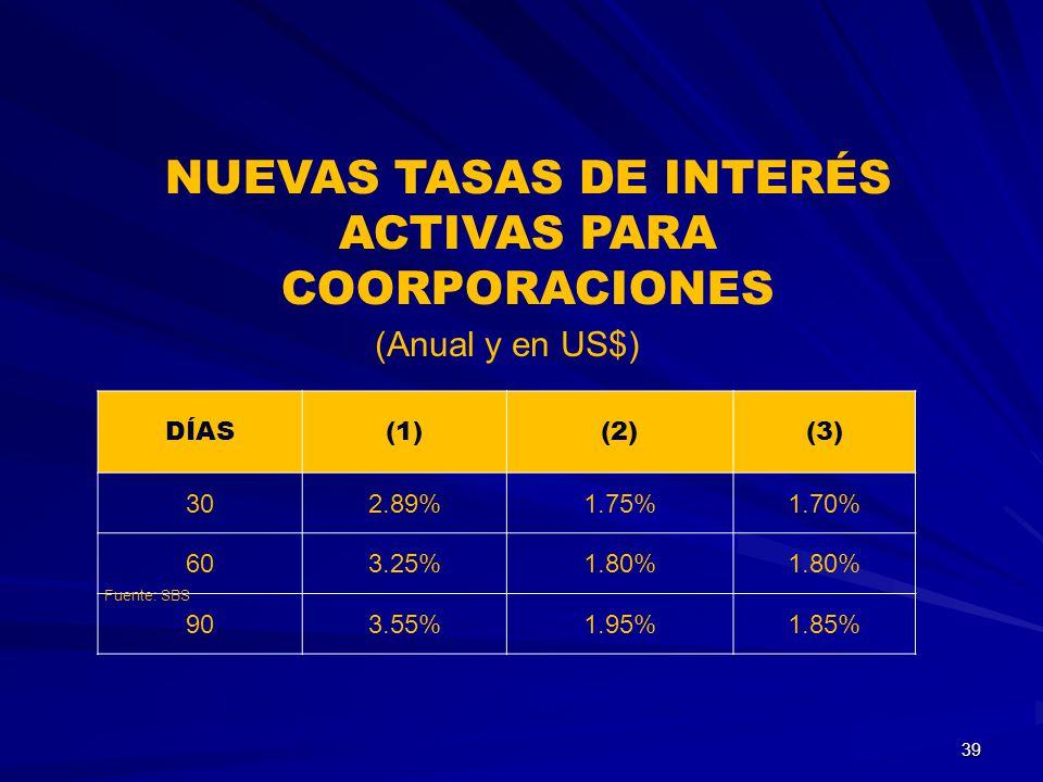 39 NUEVAS TASAS DE INTERÉS ACTIVAS PARA COORPORACIONES (Anual y en US$) DÍAS(1)(2)(3) 302.89%1.75%1.70% 603.25%1.80% 903.55%1.95%1.85% Fuente: SBS