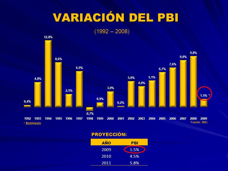 VARIACIÓN DEL PBI (1992 – 2008) PROYECCIÓN: AÑOPBI 20091.5% 20104.5% 20115.8% Fuente: INEI * Estimado