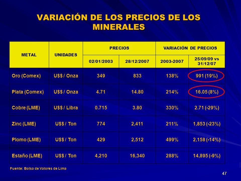 METALUNIDADES PRECIOSVARIACIÓN DE PRECIOS 02/01/200328/12/20072003-2007 25/09/09 vs 31/12/07 Oro (Comex)U$$ / Onza349833138%991 (19%) Plata (Comex)U$$