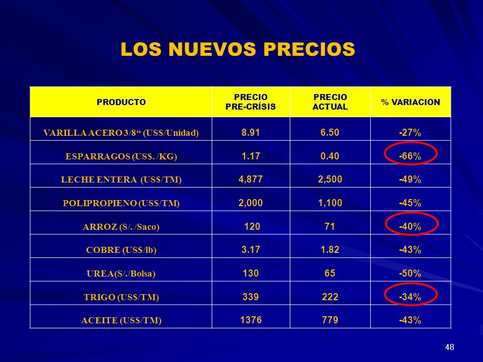 LOS NUEVOS PRECIOS PRODUCTO PRECIO PRE-CRÍSIS PRECIO ACTUAL % VARIACION VARILLA ACERO 3/8 (US$/Unidad) 8.916.50-27% ESPARRAGOS (US$. /KG) 1.170.40-66%