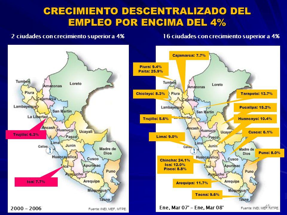 Chincha: 24.1% Ica: 12.0% Pisco: 8.8% Trujillo: 5.6% Piura: 9.4% Paita: 25.9% Arequipa: 11.7% Tarapoto: 13.7% Lima: 9.0% Cusco: 6.1% Cajamarca: 7.7% C