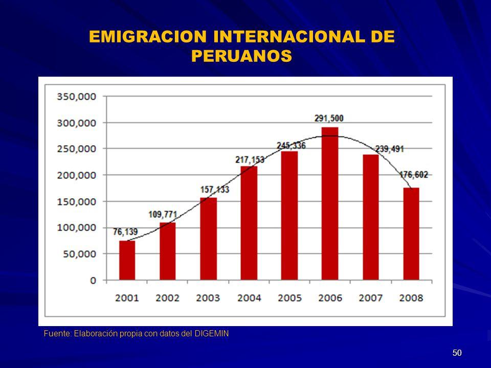 Fuente: Elaboración propia con datos del DIGEMIN EMIGRACION INTERNACIONAL DE PERUANOS 50