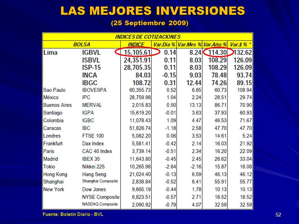 Fuente: Boletín Diario - BVL LAS MEJORES INVERSIONES (25 Septiembre 2009) 52