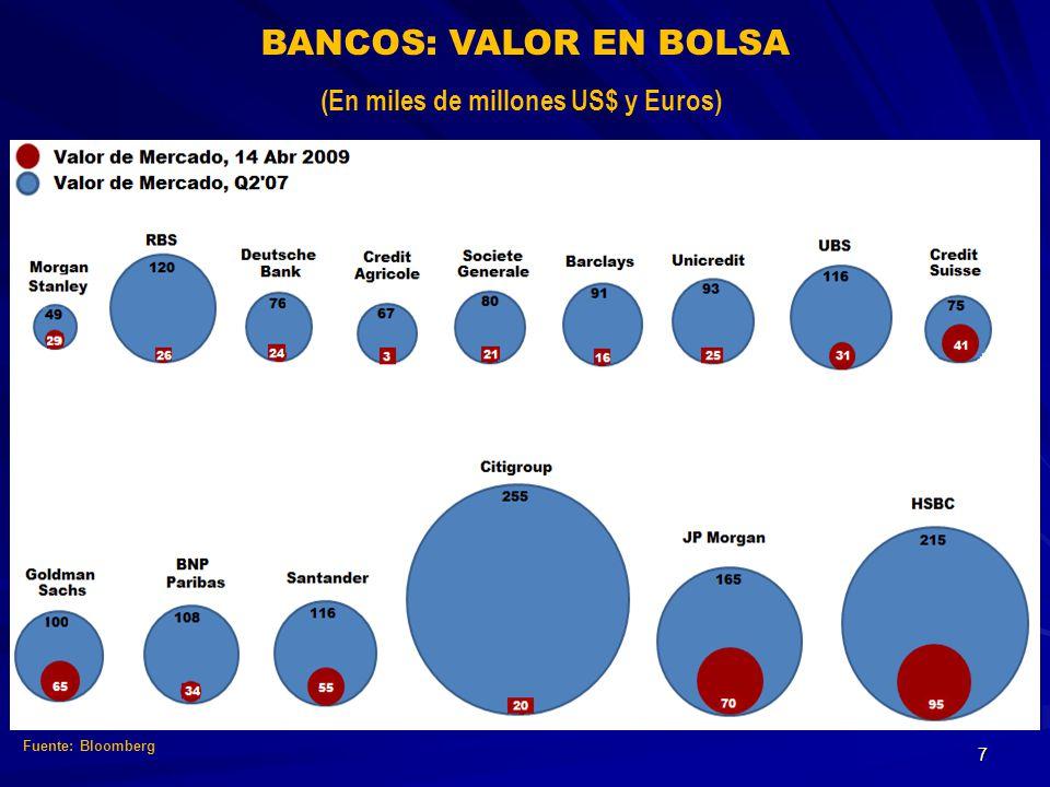 BANCOS: VALOR EN BOLSA (En miles de millones US$ y Euros) Fuente: Bloomberg 7
