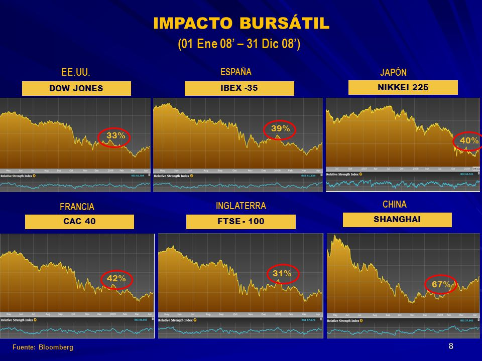 IMPACTO BURSÁTIL (01 Ene 08 – 31 Dic 08) EE.UU. DOW JONES ESPAÑA IBEX -35 INGLATERRA FTSE - 100 FRANCIA CAC 40 JAPÓN NIKKEI 225 CHINA SHANGHAI 33% 39%