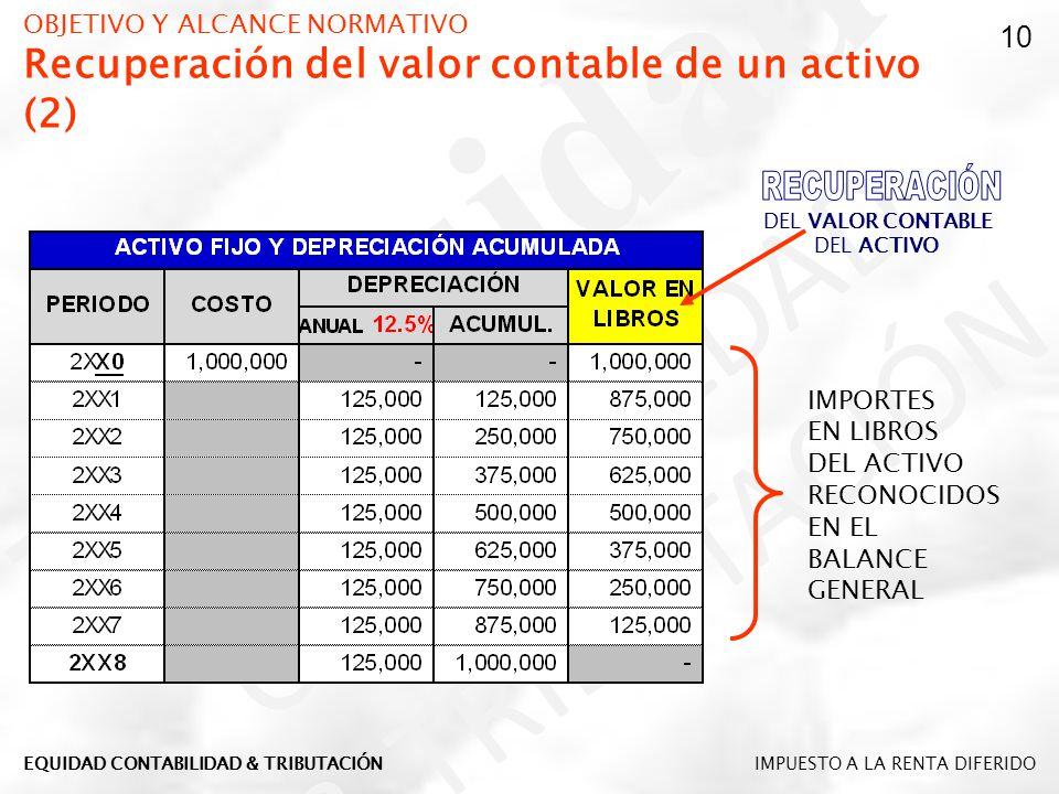 OBJETIVO Y ALCANCE NORMATIVO Recuperación del valor contable de un activo (2) DEL VALOR CONTABLE DEL ACTIVO IMPORTES EN LIBROS DEL ACTIVO RECONOCIDOS