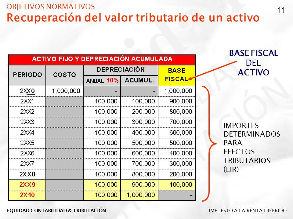 OBJETIVOS NORMATIVOS Recuperación del valor tributario de un activo BASE FISCAL DEL ACTIVO IMPORTES DETERMINADOS PARA EFECTOS TRIBUTARIOS (LIR) 11 IMP
