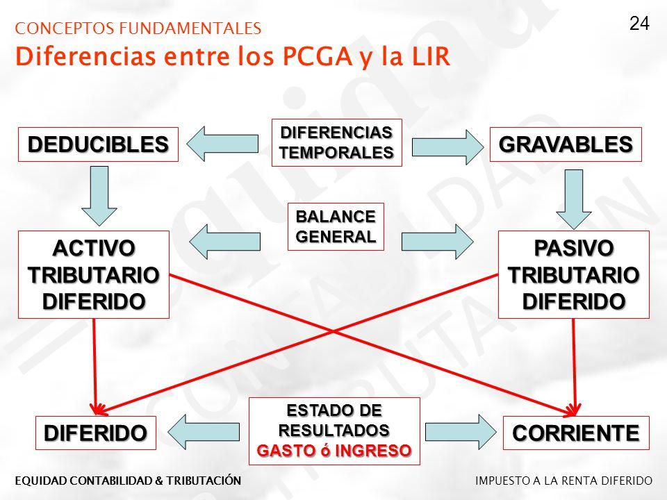 CONCEPTOS FUNDAMENTALES Diferencias entre los PCGA y la LIR DIFERENCIASTEMPORALES DEDUCIBLESGRAVABLES ACTIVOTRIBUTARIODIFERIDOPASIVOTRIBUTARIODIFERIDO
