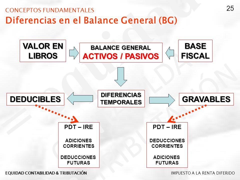 CONCEPTOS FUNDAMENTALES Diferencias en el Balance General (BG) DIFERENCIASTEMPORALES DEDUCIBLESGRAVABLES BALANCE GENERAL ACTIVOS / PASIVOS VALOR EN LI