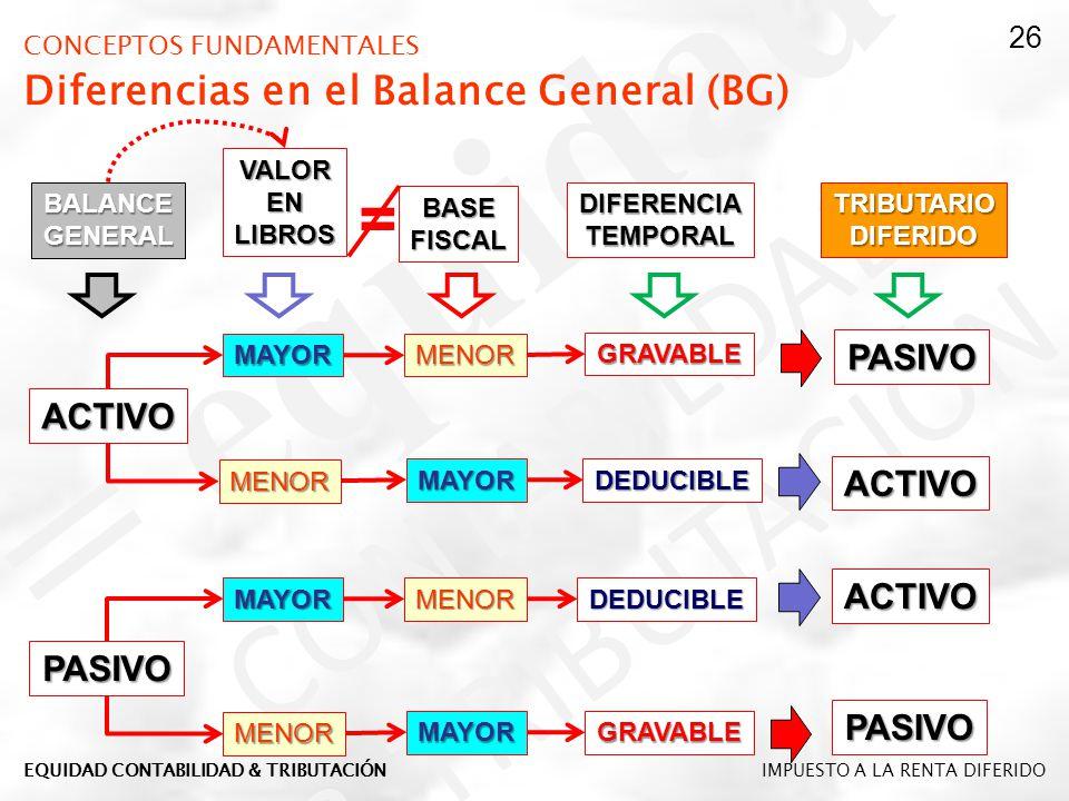 CONCEPTOS FUNDAMENTALES Diferencias en el Balance General (BG) DEDUCIBLE GRAVABLE VALORENLIBROS BASEFISCAL ACTIVO PASIVO MAYOR MENOR MENOR MAYOR MAYOR