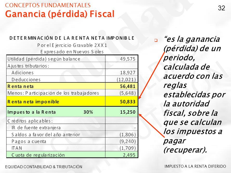 Ganancia (pérdida) Fiscal CONCEPTOS FUNDAMENTALES Ganancia (pérdida) Fiscal es la ganancia (pérdida) de un periodo, calculada de acuerdo con las regla