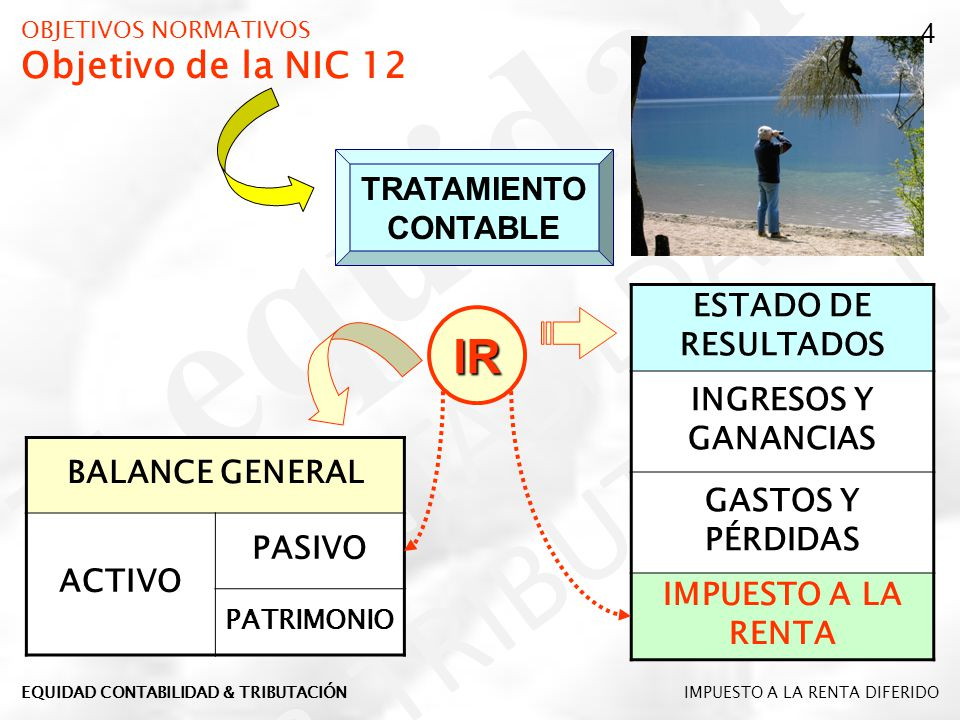 OBJETIVOS NORMATIVOS Objetivo de la NIC 12 TRATAMIENTO CONTABLE IR BALANCE GENERAL ACTIVO PASIVO PATRIMONIO ESTADO DE RESULTADOS INGRESOS Y GANANCIAS