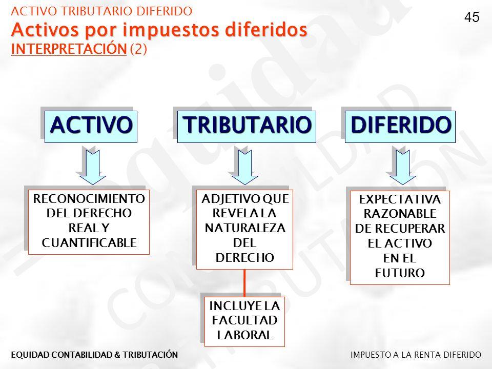 Activos por impuestos diferidos ACTIVO TRIBUTARIO DIFERIDO Activos por impuestos diferidos INTERPRETACIÓN (2) ACTIVOACTIVOTRIBUTARIOTRIBUTARIODIFERIDO