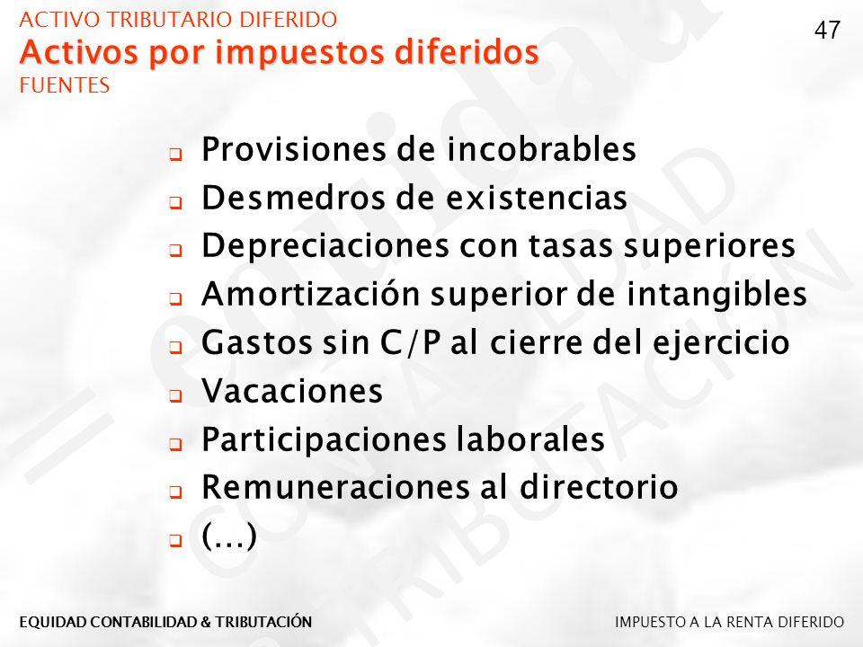 Activos por impuestos diferidos ACTIVO TRIBUTARIO DIFERIDO Activos por impuestos diferidos FUENTES Provisiones de incobrables Desmedros de existencias