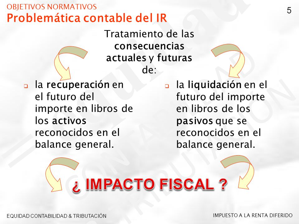 EFECTOSDIFERIDOSEFECTOSDIFERIDOS TRANSACCIOES IMPUTABLES PERIODO CONTABLE EFECTOS TRIBUTARIOS Y LABORALES EFECTOS TRIBUTARIOS Y LABORALES PERIODO FUTURO EJERCICIO GRAVABLE LEGISLACIÓN TRIBUTARIA OBJETIVOS NORMATIVOS Requerimiento de la NIC 12 (2) Tercer párrafo del Objetivo EQUIDAD CONTABILIDAD & TRIBUTACIÓN 16 IMPUESTO A LA RENTA DIFERIDO 01 ENE 31 DIC