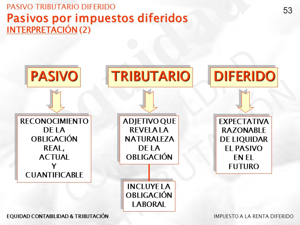 Pasivos por impuestos diferidos PASIVO TRIBUTARIO DIFERIDO Pasivos por impuestos diferidos INTERPRETACIÓN (2) PASIVOPASIVOTRIBUTARIOTRIBUTARIODIFERIDO