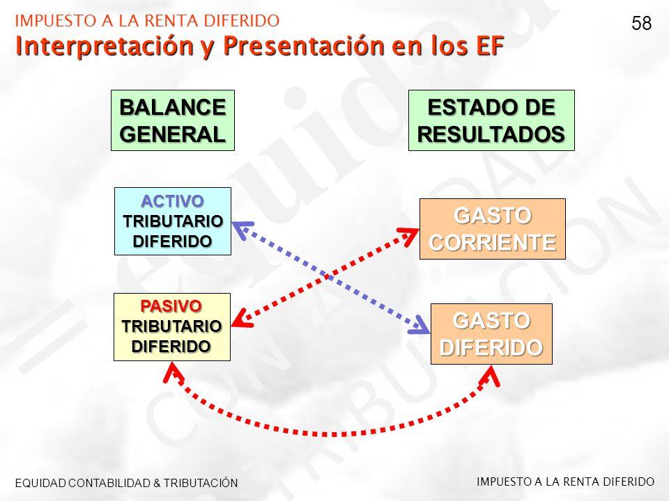 Interpretación y Presentación en los EF IMPUESTO A LA RENTA DIFERIDO Interpretación y Presentación en los EF EQUIDAD CONTABILIDAD & TRIBUTACIÓN IMPUES