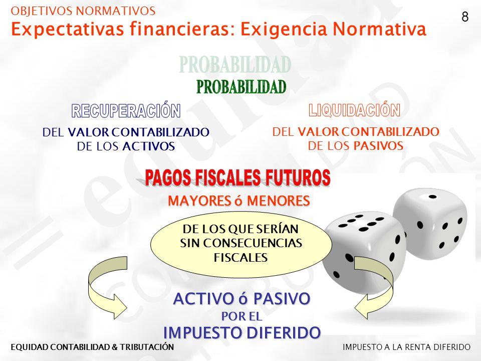OBJETIVOS NORMATIVOS Expectativas financieras: Exigencia Normativa DEL VALOR CONTABILIZADO DE LOS ACTIVOS DEL VALOR CONTABILIZADO DE LOS PASIVOS MAYOR