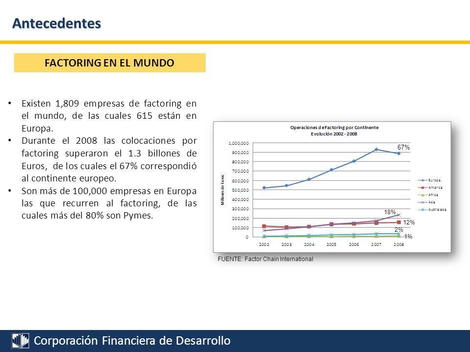 Corporación Financiera de Desarrollo Año 2000 NAFIN en crisis 150,000 15,000 Estudio de Mercado 1.