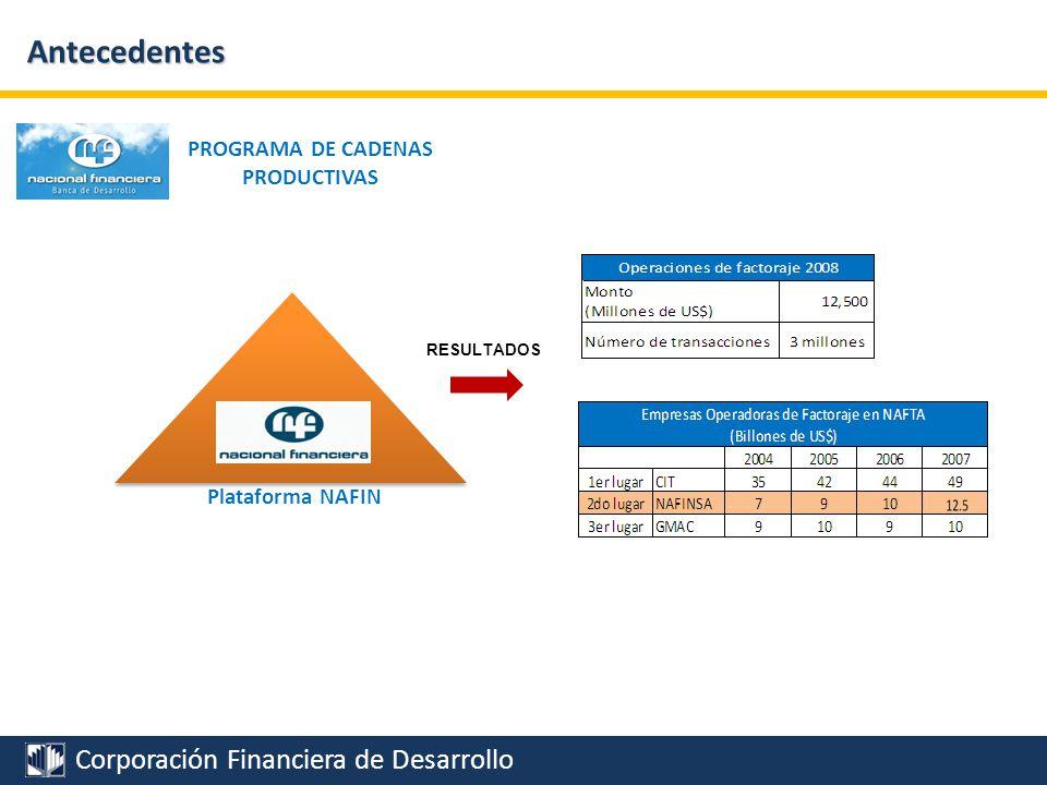 Corporación Financiera de Desarrollo El Mercado de Factoring en el Perú Existe un amplio potencial de desarrollo del factoraje en el país.